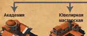 Romadoria - наследник Цезарь 3 онлайн